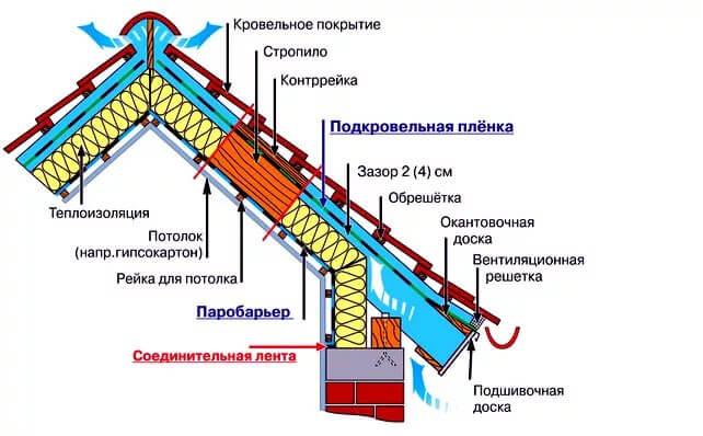 Гидроизоляция бесчердачной крыши